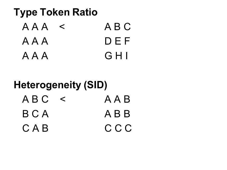 Type Token Ratio A A A <A B C A A AD E F A A AG H I Heterogeneity (SID) A B C <A A B B C AA B B C A B C C C