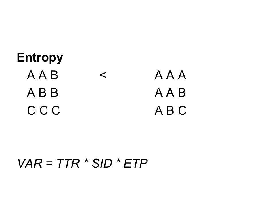 Entropy A A B<A A A A B BA A B C C C A B C VAR = TTR * SID * ETP