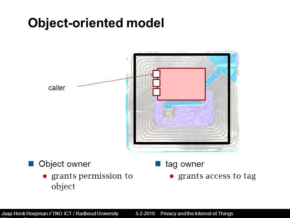 Jaap-Henk Hoepman // TNO ICT / Radboud University Nijmegen // Object-oriented model Object owner ● grants permission to object tag owner ● grants access to tag Privacy and the Internet of Things caller