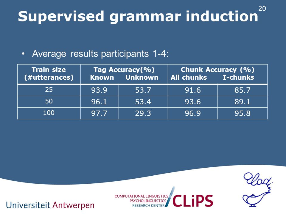 20 Supervised grammar induction Train size (#utterances) Tag Accuracy(%) Known Unknown Chunk Accuracy (%) All chunks I-chunks 25 93.953.791.685.7 50 96.153.493.689.1 100 97.729.396.995.8 Average results participants 1-4: