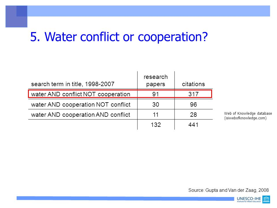 search term in title, 1998-2007 research paperscitations water AND conflict NOT cooperation91317 water AND cooperation NOT conflict3096 water AND cooperation AND conflict1128 132441 Web of Knowledge database (isiwebofknowledge.com) 5.