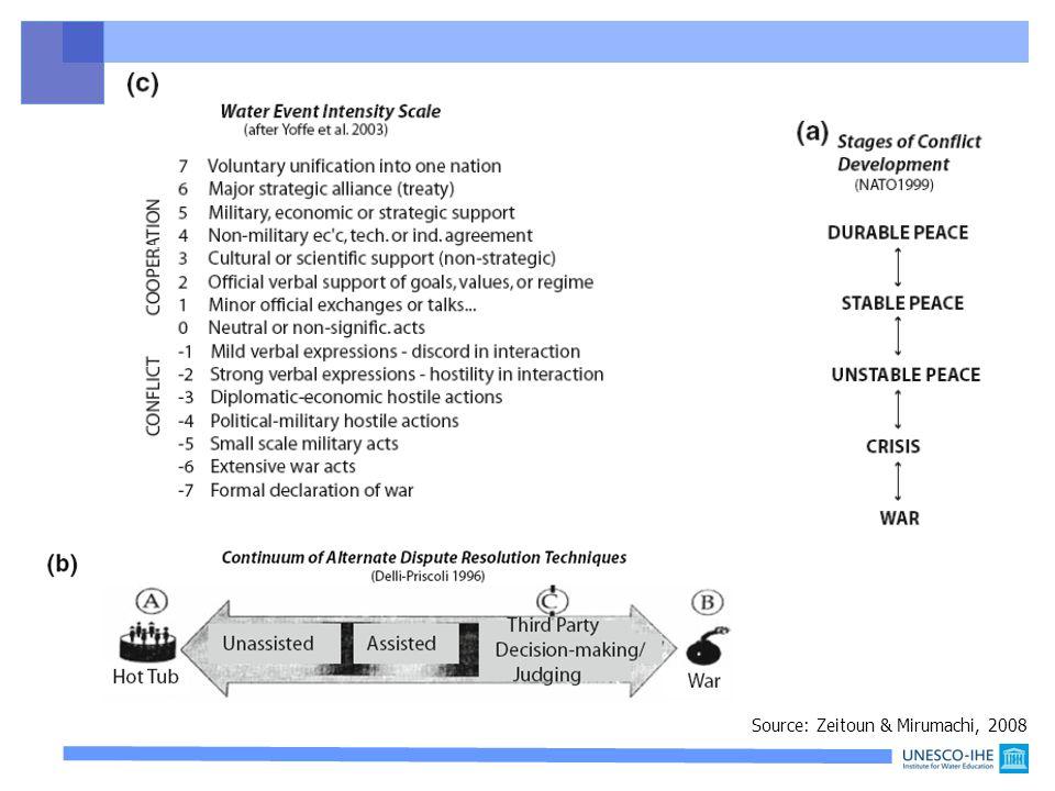 5. Water conflict or cooperation? Source: Zeitoun & Mirumachi, 2008