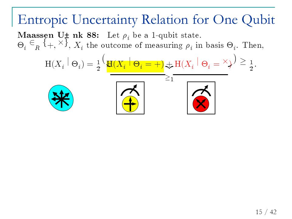15 / 42 Entropic Uncertainty Relation for One Qubit