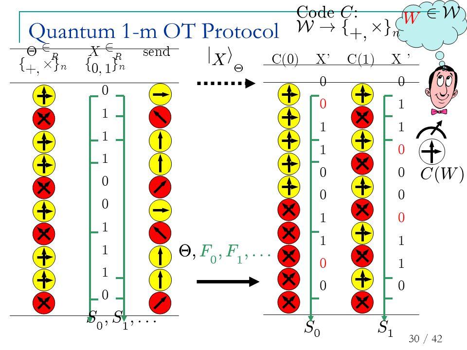 30 / 42 C ( 0 ) X C ( 1 ) X 00 01 11 10 00 00 10 11 01 00 £ 2 R X 2 R sen d f + ; £ g n f 0 ; 1 g n 0 1 1 1 0 0 1 1 1 0 Quantum 1-m OT Protocol j X i £ S 0 W 2 W C ( W ) S 1 S 0 ; S 1 ;::: C o d e C : W .