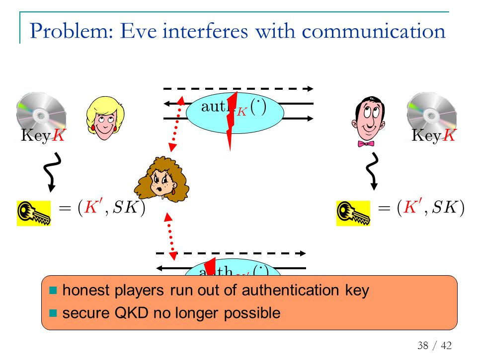 38 / 42 Problem: Eve interferes with communication au t h K ( ¢ ) = ( K 0 ; SK ) = ( K 0 ; SK ) au t h K 0 ( ¢ ) honest players run out of authentication key secure QKD no longer possible K ey KK ey K