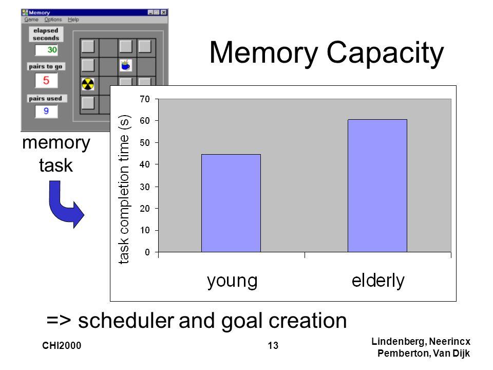 Lindenberg, Neerincx Pemberton, Van Dijk CHI200013 Memory Capacity => scheduler and goal creation memory task