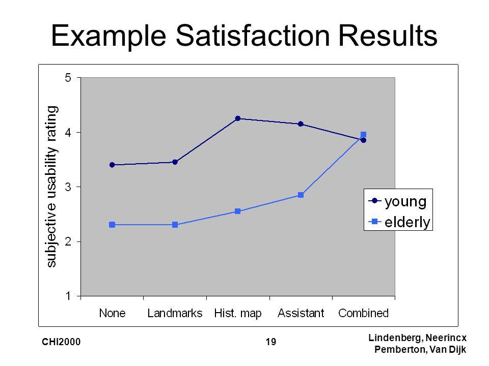 Lindenberg, Neerincx Pemberton, Van Dijk CHI200019 Example Satisfaction Results