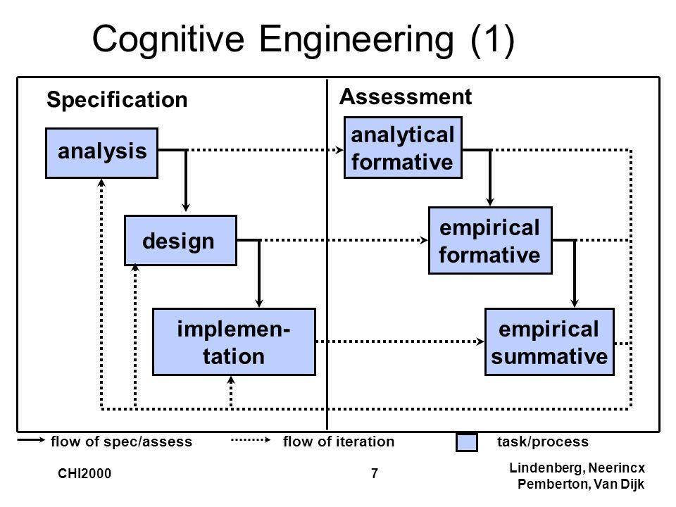 Lindenberg, Neerincx Pemberton, Van Dijk CHI20007 Cognitive Engineering (1) empirical summative analysis design empirical formative analytical formative Assessment Specification implemen- tation flow of spec/assesstask/processflow of iteration