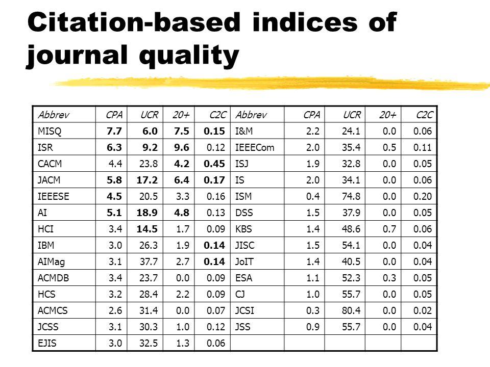 Citation-based indices of journal quality AbbrevCPAUCR20+C2CAbbrevCPAUCR20+C2C MISQ7.76.07.50.15I&M2.224.10.00.06 ISR6.39.29.60.12IEEECom2.035.40.50.11 CACM4.423.84.20.45ISJ1.932.80.00.05 JACM5.817.26.40.17IS2.034.10.00.06 IEEESE4.520.53.30.16ISM0.474.80.00.20 AI5.118.94.80.13DSS1.537.90.00.05 HCI3.414.51.70.09KBS1.448.60.70.06 IBM3.026.31.90.14JISC1.554.10.00.04 AIMag3.137.72.70.14JoIT1.440.50.00.04 ACMDB3.423.70.00.09ESA1.152.30.30.05 HCS3.228.42.20.09CJ1.055.70.00.05 ACMCS2.631.40.00.07JCSI0.380.40.00.02 JCSS3.130.31.00.12JSS0.955.70.00.04 EJIS3.032.51.30.06