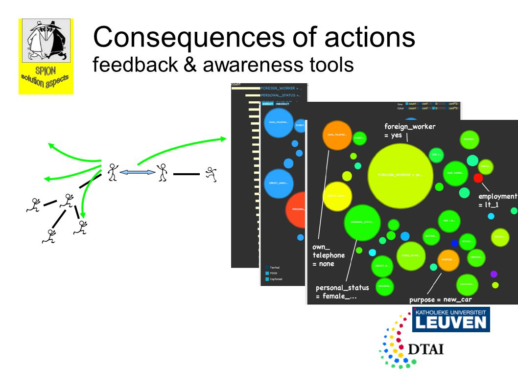 Consequences of actions feedback & awareness tools