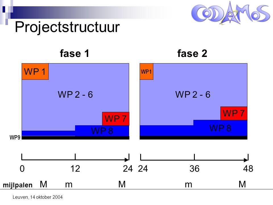 Leuven, 14 oktober 2004 Projectstructuur WP 8 WP 1 WP 7 0 12 24 24 36 48 fase 1fase 2 WP9 WP 2 - 6 mijlpalen M m M m M