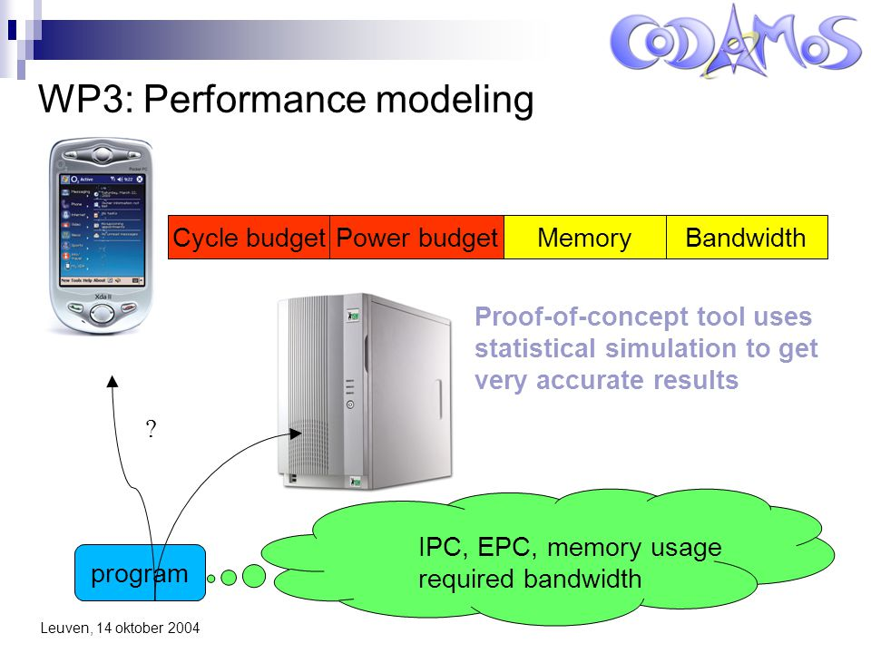 Leuven, 14 oktober 2004 WP3: Performance modeling Cycle budgetPower budgetMemoryBandwidth program .