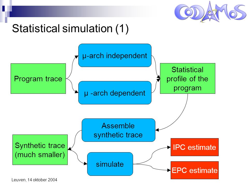 Leuven, 14 oktober 2004 Statistical simulation (1) Program trace μ-arch independent μ -arch dependent Statistical profile of the program Assemble synthetic trace simulate Synthetic trace (much smaller) IPC estimate EPC estimate