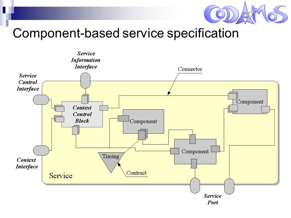 Leuven, 14 oktober 2004 Component-based service specification