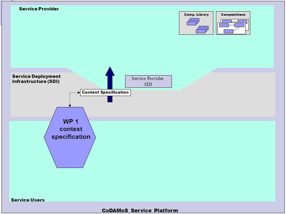 Leuven, 14 oktober 2004 Service Provider SDI Service-User SDI Service Deployment Infrastructure (SDI) Context Specification Generated Implementations Service S Comp.