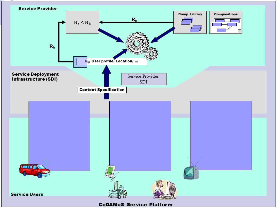 Leuven, 14 oktober 2004 Service Provider SDI Service Deployment Infrastructure (SDI) Context Specification Generated Implementation Service S1 Comp.