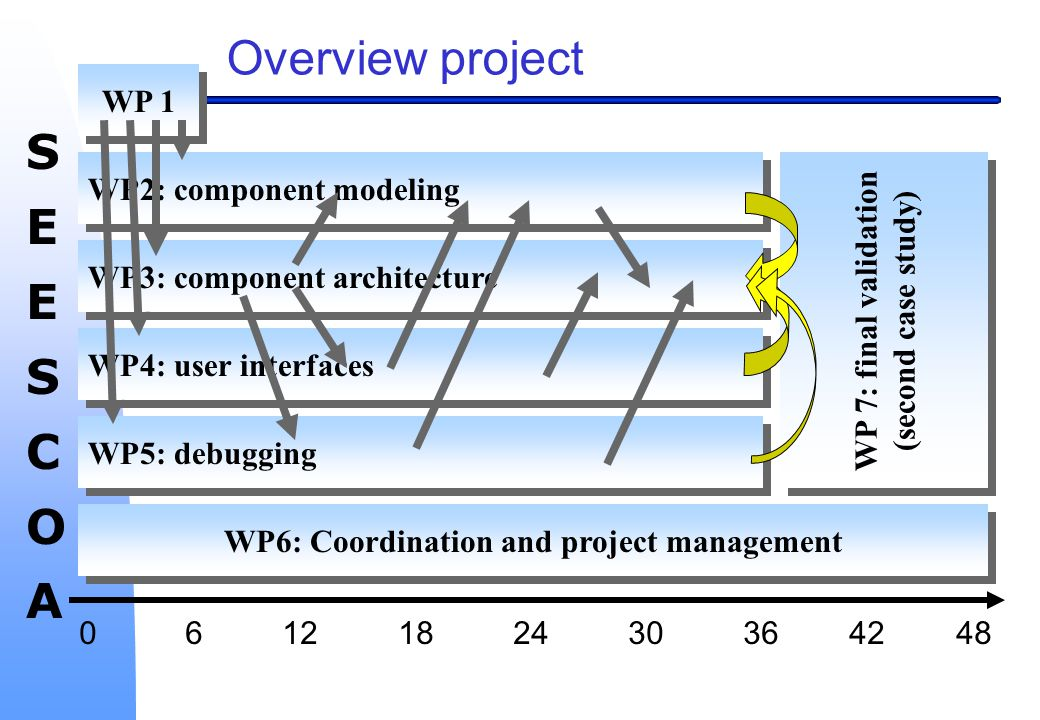 SEESCOASEESCOA WP 7: final validation (second case study) WP 7: final validation (second case study) Overview project WP 1 WP6: Coordination and project management WP2: component modeling WP3: component architecture WP4: user interfaces WP5: debugging