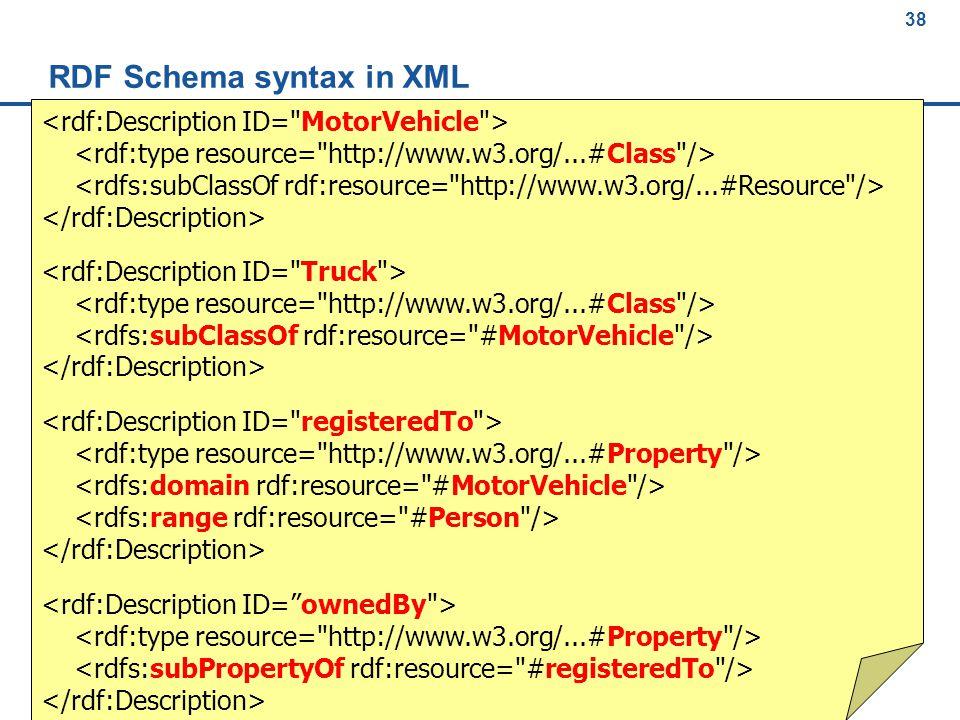 38 Berendt: Gegevensbanken, 2nd semester 2011/2012, http://www.cs.kuleuven.be/~berendt/teaching/ 38 RDF Schema syntax in XML