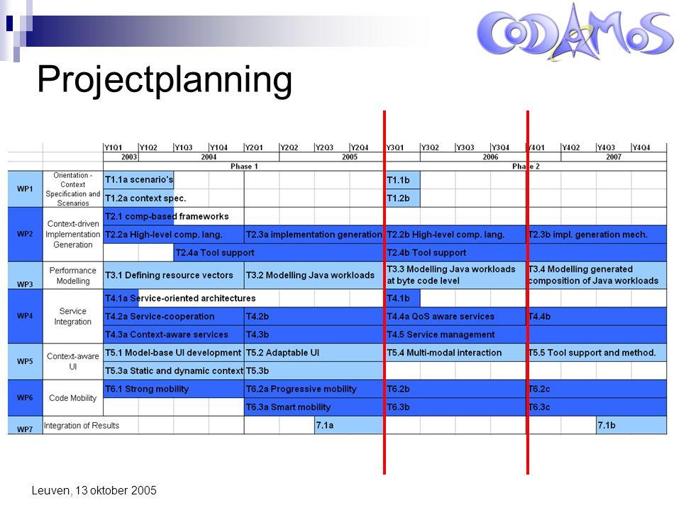 Leuven, 13 oktober 2005 Projectplanning