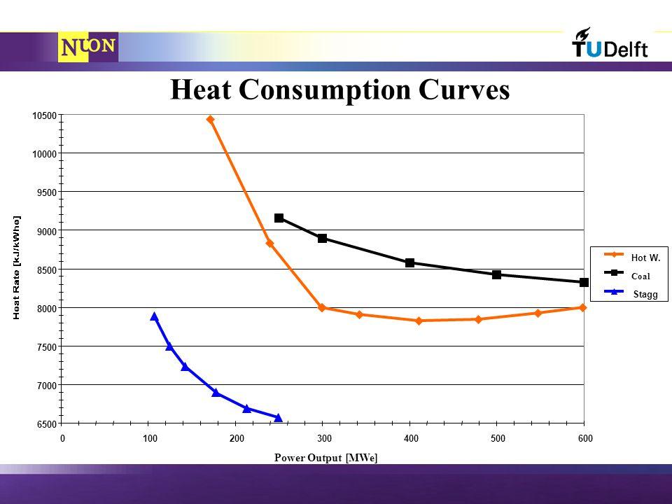 Heat Consumption Curves