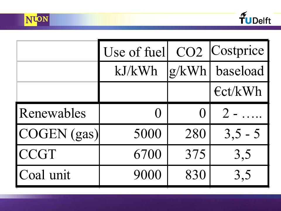 Use of fuelCO2 Costprice kJ/kWhg/kWhbaseload €ct/kWh Renewables002 - …..