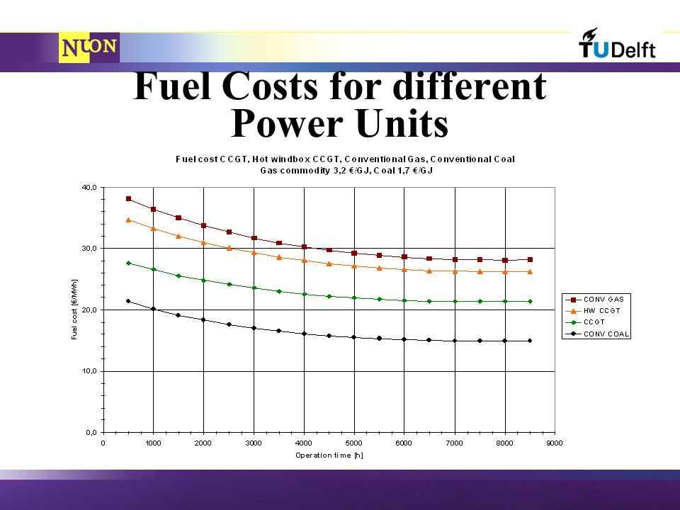 Fuel Costs for different Power Units