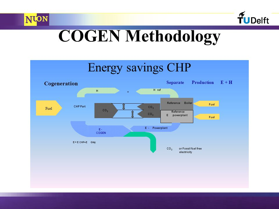 COGEN Methodology Fuel ReferenceBoiler Reference Epowerplant CHP Part CO 2 or Fossil fuel free electricity Fuel CO 2 2 2 E- COGEN E-Powerplant H Href = E = E CHP+EGrey Cogeneration SeparateProductionE + H Energy savings CHP