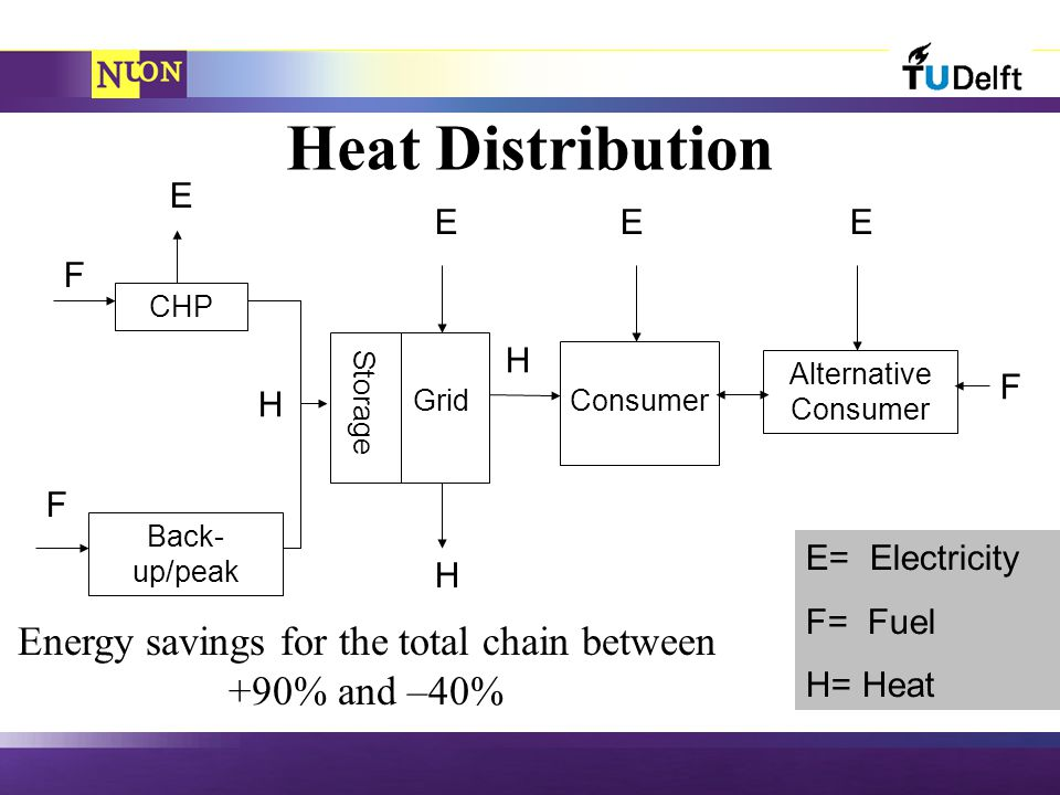 Heat Distribution CHP Back- up/peak Storage GridConsumer Alternative Consumer F F E EEE H F H H E= Electricity F= Fuel H= Heat Energy savings for the total chain between +90% and –40%