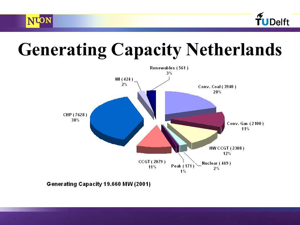 Generating Capacity Netherlands