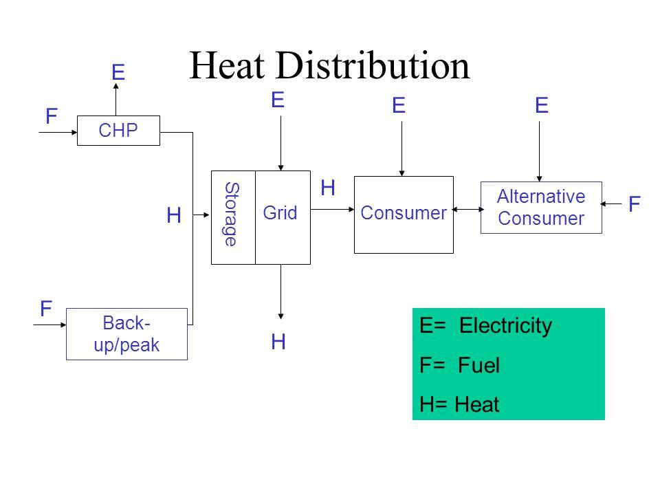 Heat Distribution CHP Back- up/peak Storage GridConsumer Alternative Consumer F F E E EE H F H H E= Electricity F= Fuel H= Heat