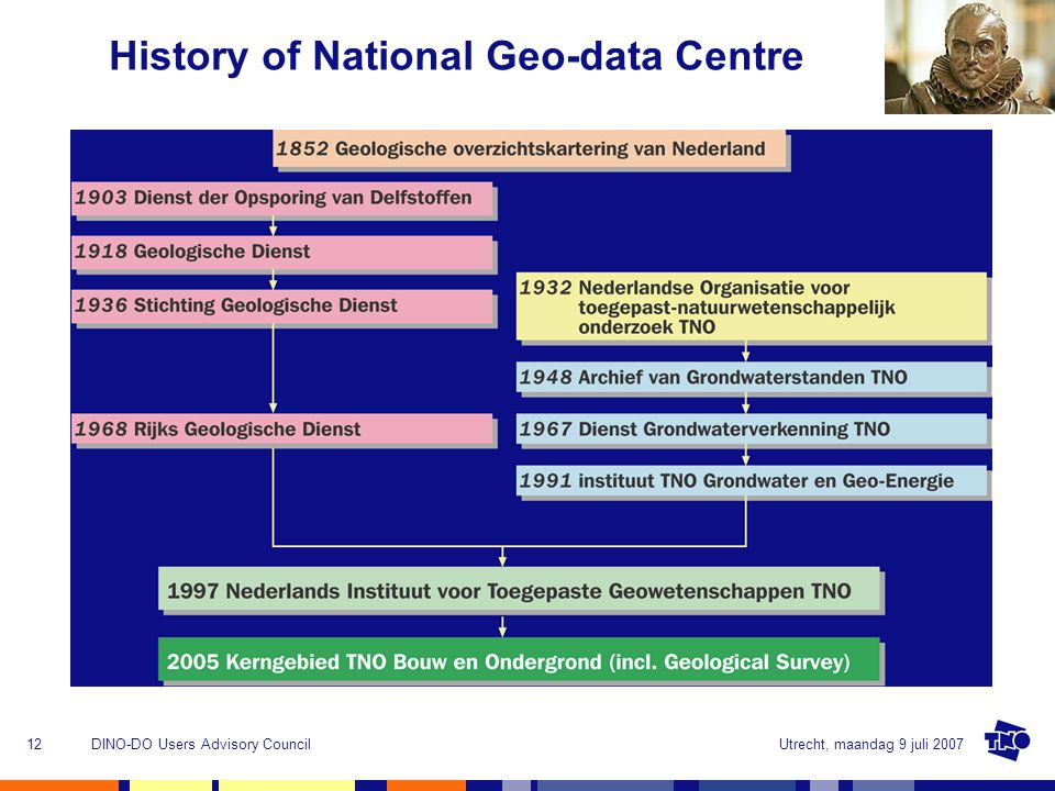 Utrecht, maandag 9 juli 2007DINO-DO Users Advisory Council12 History of National Geo-data Centre
