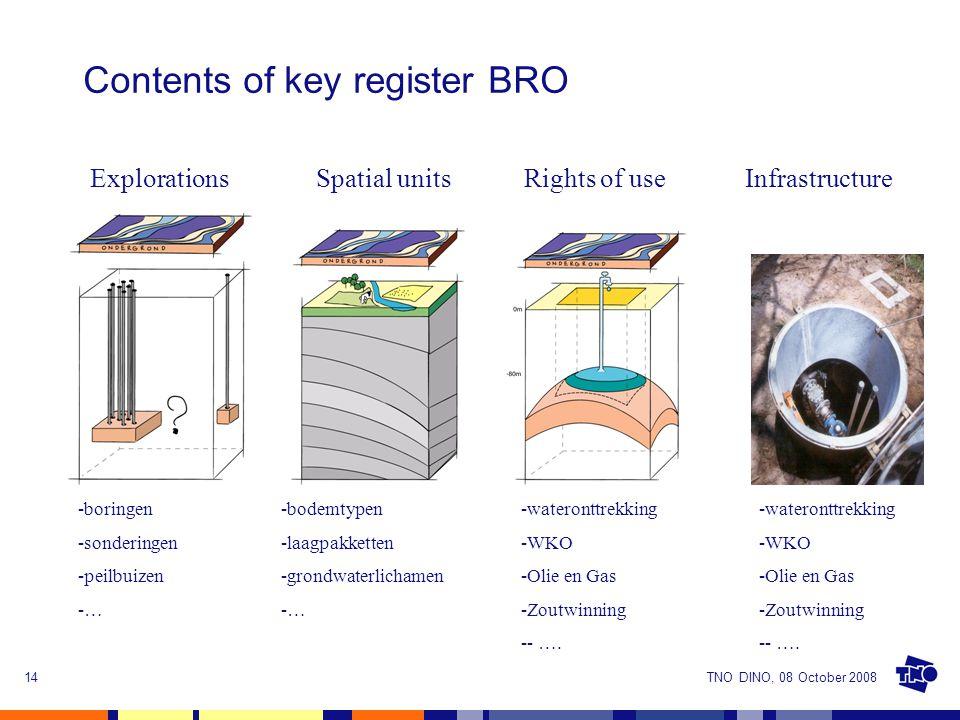 TNO DINO, 08 October 200814 Contents of key register BRO Spatial unitsExplorationsRights of useInfrastructure -boringen -sonderingen -peilbuizen -… -bodemtypen -laagpakketten -grondwaterlichamen -… -wateronttrekking -WKO -Olie en Gas -Zoutwinning -- ….
