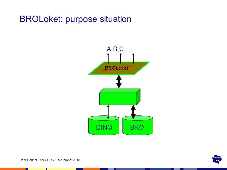 User Council DINO-DO 23 september 2010 BROLoket: purpose situation DINOBRO BROLoket A,B,C,…