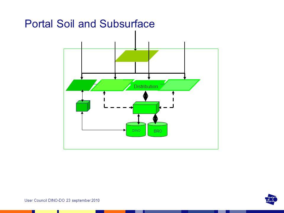 User Council DINO-DO 23 september 2010 Portal Soil and Subsurface DINO BRO Distribution