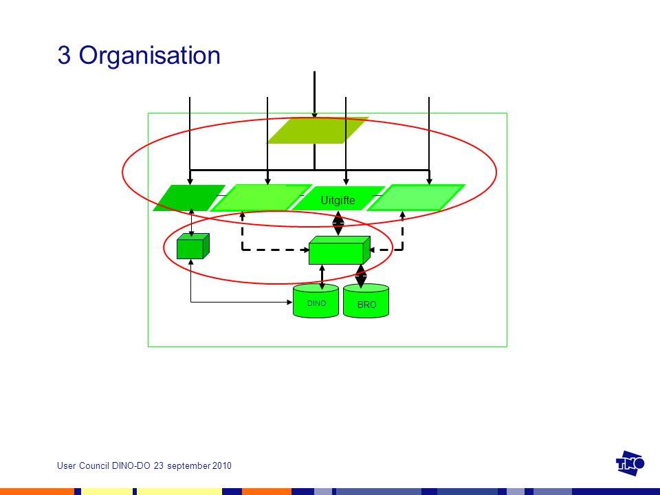 3 Organisation DINO BRO Uitgifte