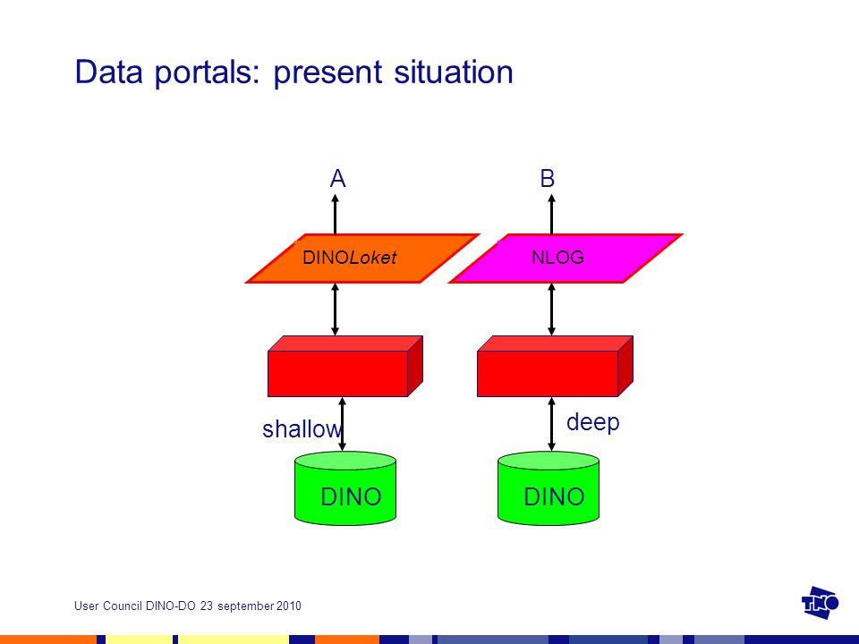 User Council DINO-DO 23 september 2010 Data portals: present situation DINO DINOLoketNLOG AB deep shallow