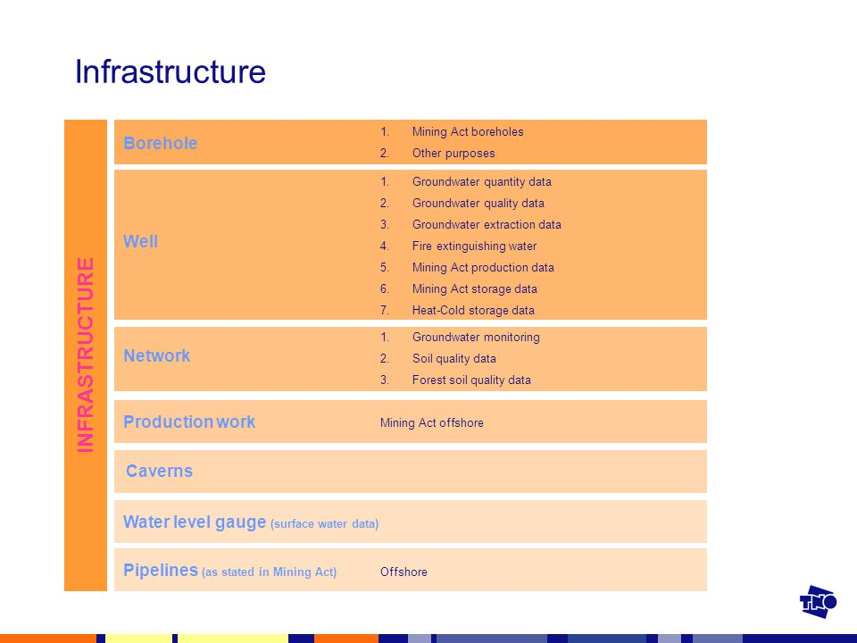 Infrastructure INFRASTRUCTURE 1.Groundwater quantity data 2.Groundwater quality data 3.Groundwater extraction data 4.Fire extinguishing water 5.Mining Act production data 6.Mining Act storage data 7.Heat-Cold storage data 1.Groundwater monitoring 2.Soil quality data 3.Forest soil quality data 1.Mining Act boreholes 2.Other purposes Well Network Borehole Mining Act offshore Production work Water level gauge (surface water data) Pipelines (as stated in Mining Act) Offshore Caverns