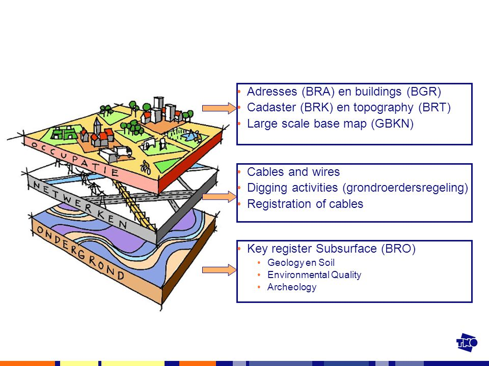 Adresses (BRA) en buildings (BGR) Cadaster (BRK) en topography (BRT) Large scale base map (GBKN) Cables and wires Digging activities (grondroerdersregeling) Registration of cables Key register Subsurface (BRO) Geology en Soil Environmental Quality Archeology