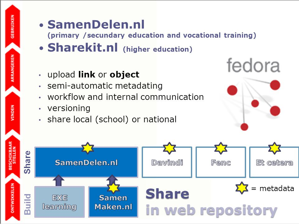 = metadata SamenDelen.nl (primary /secundary education and vocational training) Sharekit.nl (higher education) upload link or object semi-automatic metadating workflow and internal communication versioning share local (school) or national Share Build Share in web repository