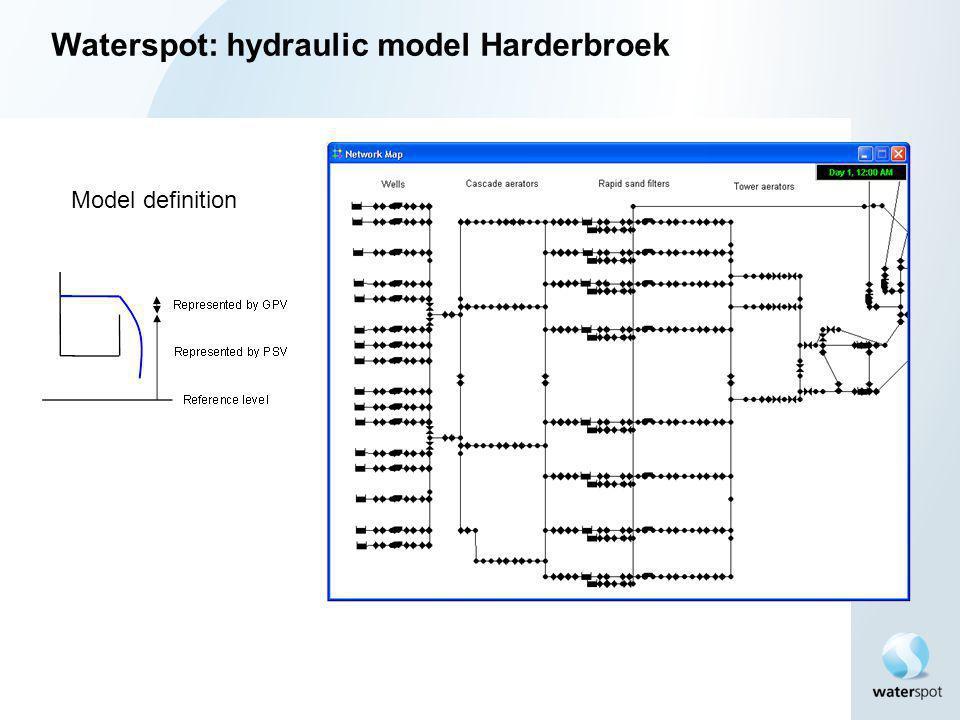 Model definition Waterspot: hydraulic model Harderbroek
