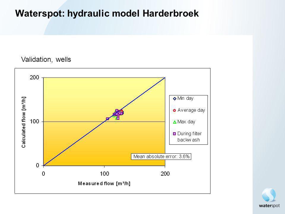 Validation, wells Waterspot: hydraulic model Harderbroek