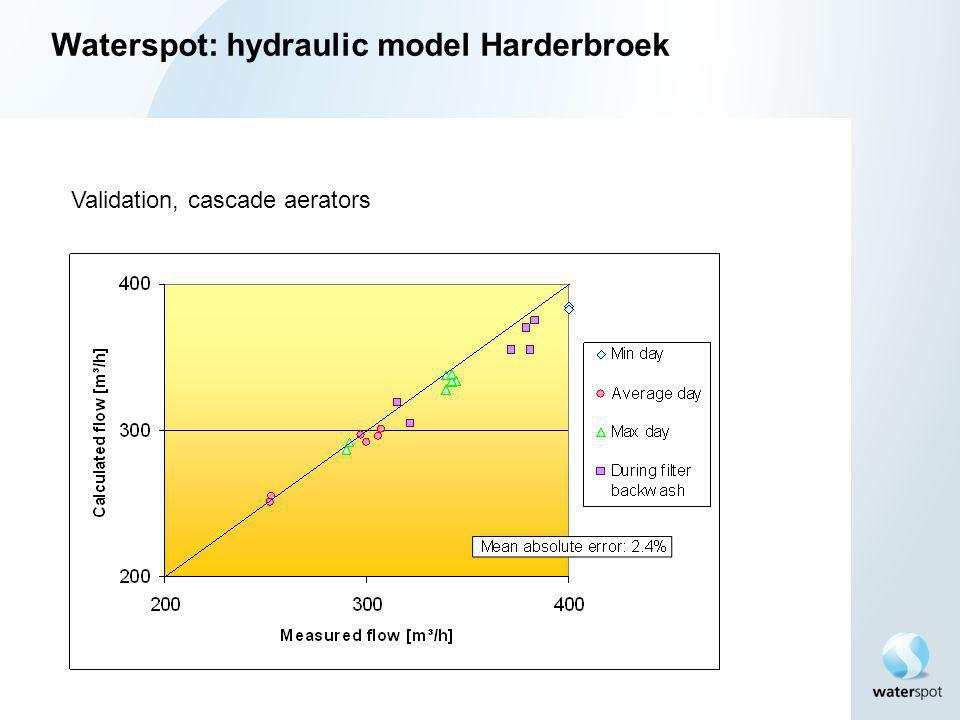 Validation, cascade aerators Waterspot: hydraulic model Harderbroek