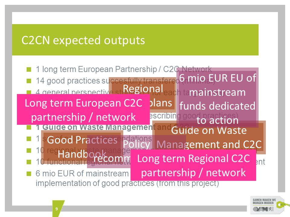 10 C2CN partner regions