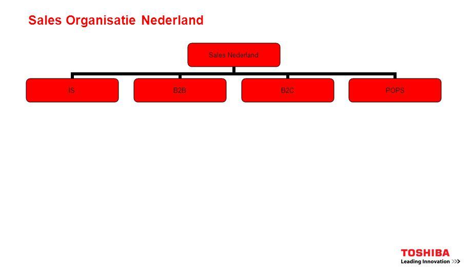 Sales Organisatie Nederland Sales Nederland ISB2BB2CPOPS