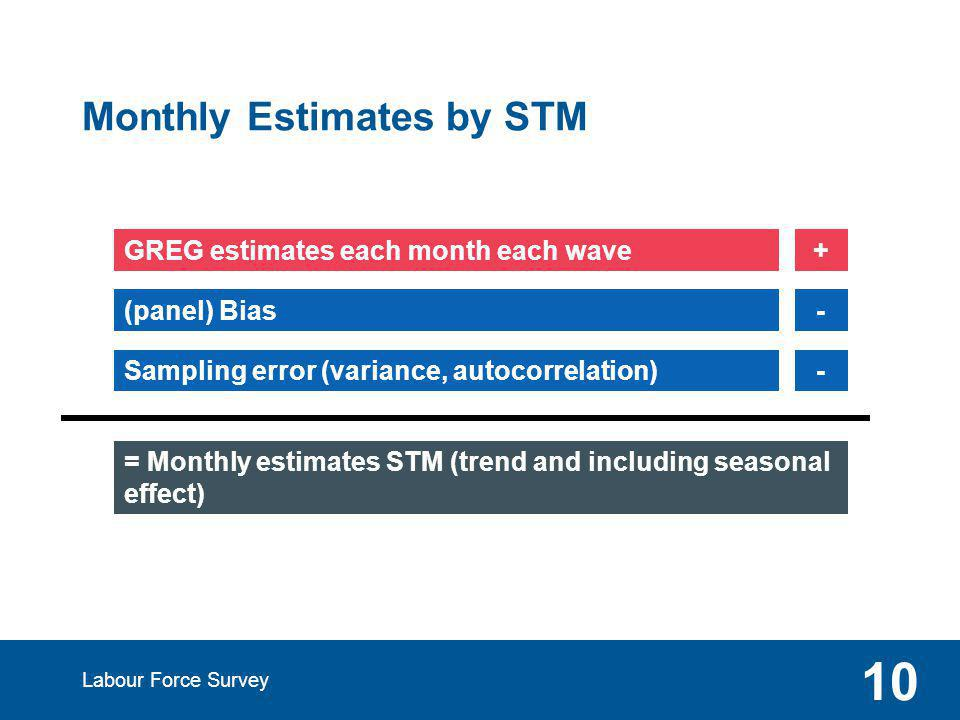 Monthly Estimates by STM Labour Force Survey 10 = Monthly estimates STM (trend and including seasonal effect) GREG estimates each month each wave (panel) Bias Sampling error (variance, autocorrelation) + - -