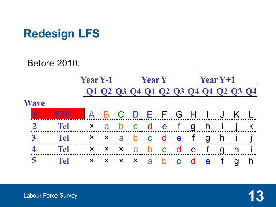 Redesign LFS Labour Force Survey 13 Year Y-1 Year Y Year Y+1 Q1Q2Q3Q4Q1Q2Q3Q4Q1Q2Q3Q4 Wave 1 F2F ABCDEFGHIJKL 2Tel ×abcdefghijk 3 ××abcdefghij 4 ×××abcdefghi 5 ××××abcdefgh Before 2010: