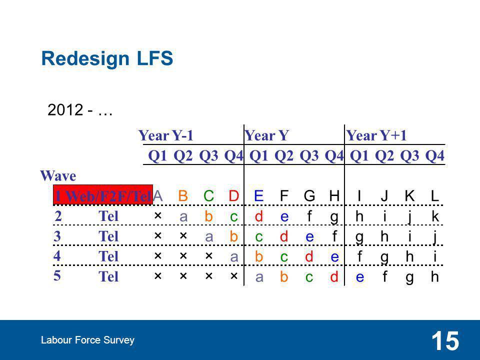 Redesign LFS Labour Force Survey 15 2012 - … Year Y-1 Year Y Year Y+1 Q1Q2Q3Q4Q1Q2Q3Q4Q1Q2Q3Q4 Wave 1 Web/F2F/Tel ABCDEFGHIJKL 2Tel ×abcdefghijk 3 ××abcdefghij 4 ×××abcdefghi 5 ××××abcdefgh