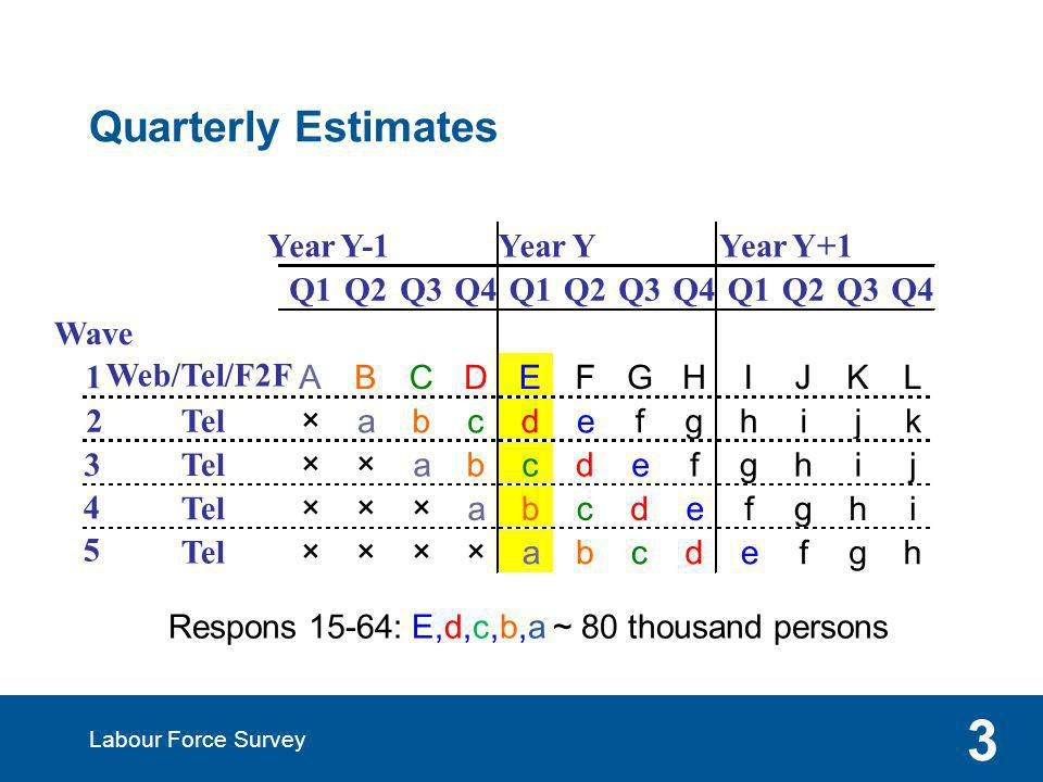 Labour Force Survey 3 Quarterly Estimates Respons 15-64: E,d,c,b,a ~ 80 thousand persons