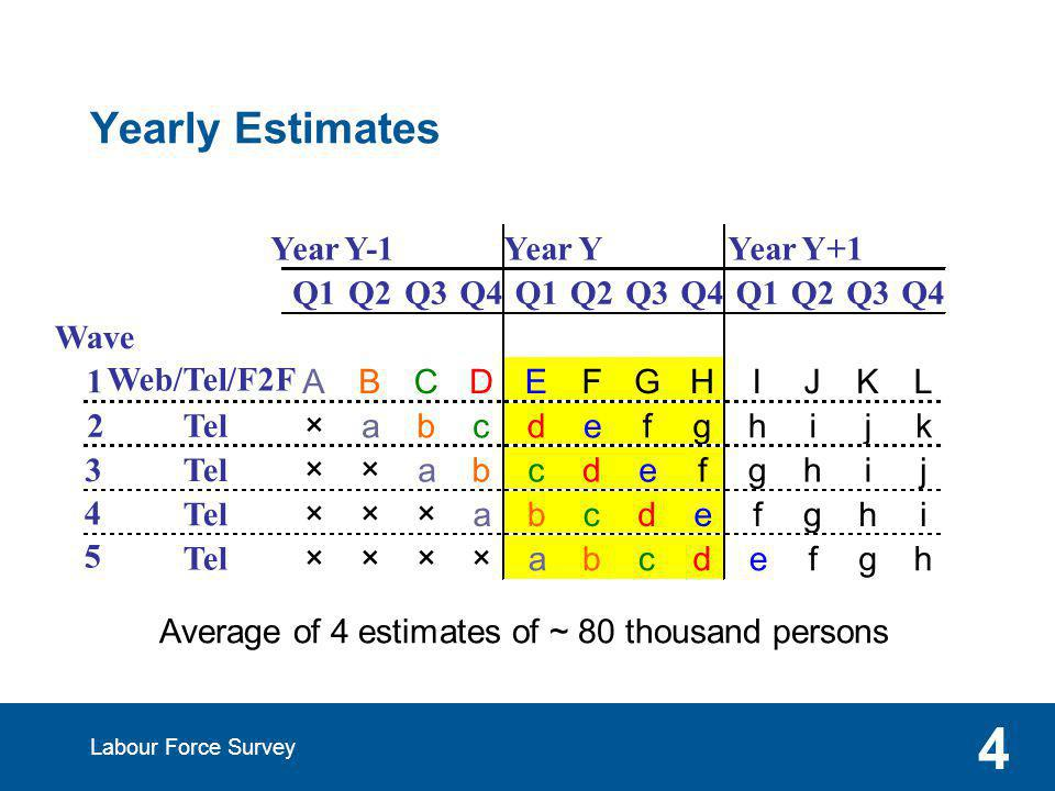 Labour Force Survey 4 Yearly Estimates Average of 4 estimates of ~ 80 thousand persons