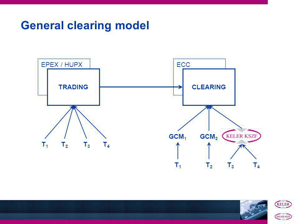 EPEX / HUPX General clearing model TRADING ECC CLEARINGTRADING T1T1 T2T2 T3T3 T4T4 GCM 1 GCM 2 T1T1 T2T2 T3T3 T4T4